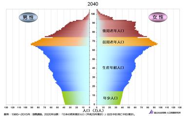2040年人口グラフ